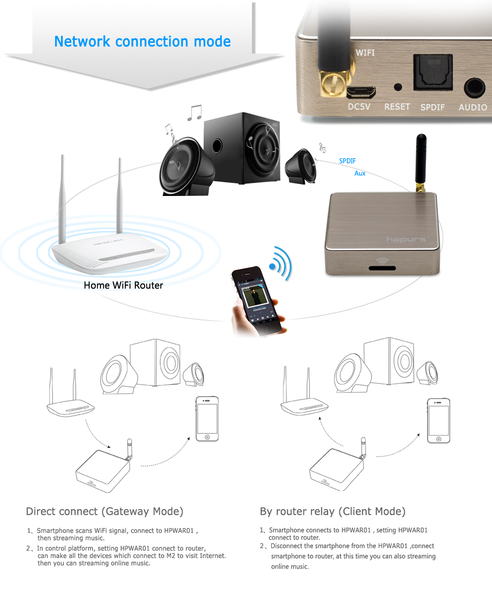 Working Speakers 44 Devices Confirmed 29 Waiting Confirmation Of Harpus Wifi Music Audio Streaming Box Has Been Reported Is With Generic Media Renderer